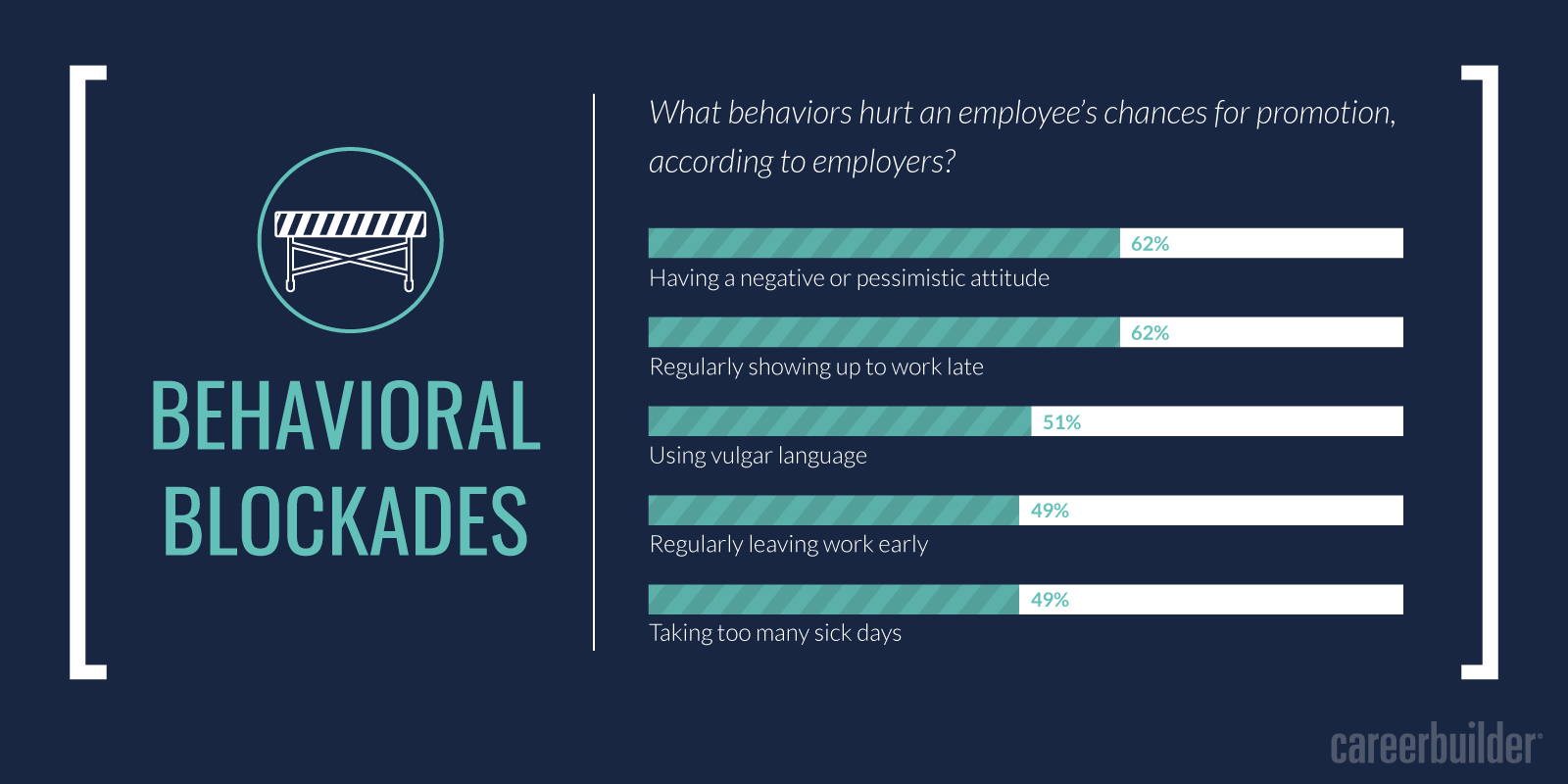 beyond performance top stumbling blocks to earning that promotion in light of these findings how can you present yourself in such a way that increases the likelihood of you getting a promotion